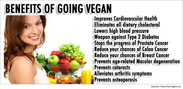 Vegan-Diet-and-Vegetarian-diet-for-weight-loss-Bnefits-of-going-vegan